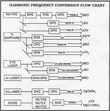 Harmonic Frequency Conversion Chart